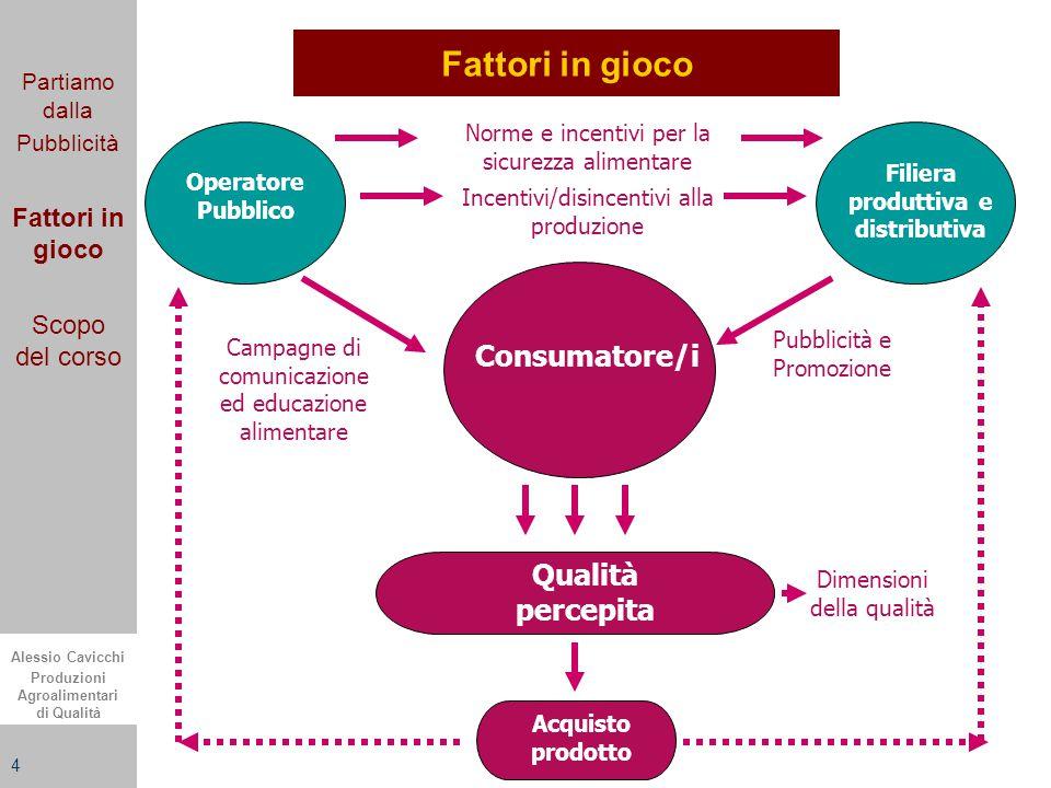 Alessio Cavicchi Produzioni Agroalimentari di Qualità 4 Fattori in gioco Partiamo dalla Pubblicità Fattori in gioco Scopo del corso Atteso Prodotto Co