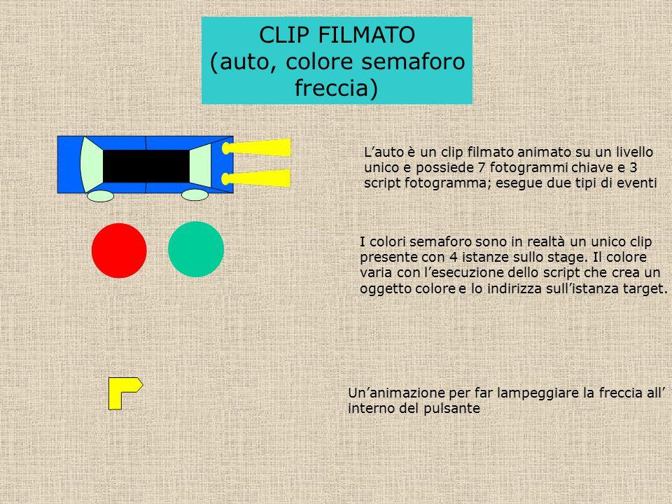 CLIP FILMATO (auto, colore semaforo freccia) L'auto è un clip filmato animato su un livello unico e possiede 7 fotogrammi chiave e 3 script fotogramma; esegue due tipi di eventi I colori semaforo sono in realtà un unico clip presente con 4 istanze sullo stage.