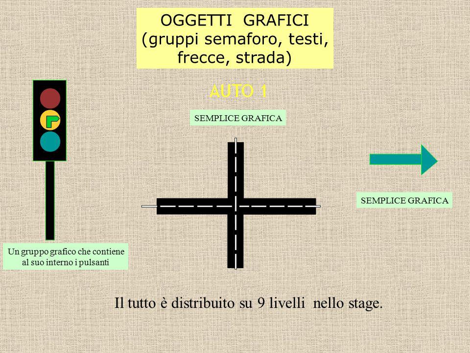 OGGETTI GRAFICI (gruppi semaforo, testi, frecce, strada) Il tutto è distribuito su 9 livelli nello stage.
