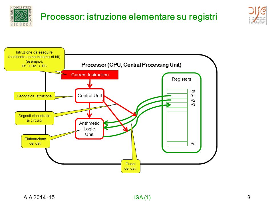 Processor: istruzione elementare su registri A.A 2014 -15ISA (1)3 Processor (CPU, Central Processing Unit) Control Unit Arithmetic Logic Unit Current instruction Registers R0 R1 R2 Rn R3 Decodifica istruzione Segnali di controllo ai circuiti Elaborazione dei dati Flussi dei dati Istruzione da eseguire (codificata come insieme di bit) (esempio): R1 + R2 -> R3