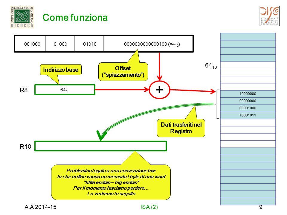 Come funziona A.A 2014-15ISA (2)9 10000000 00000000 00001000 10001011 0010000100001010 64 10 0000000000000100 (=4 10 ) R8 R10 64 10 + Indirizzo base O