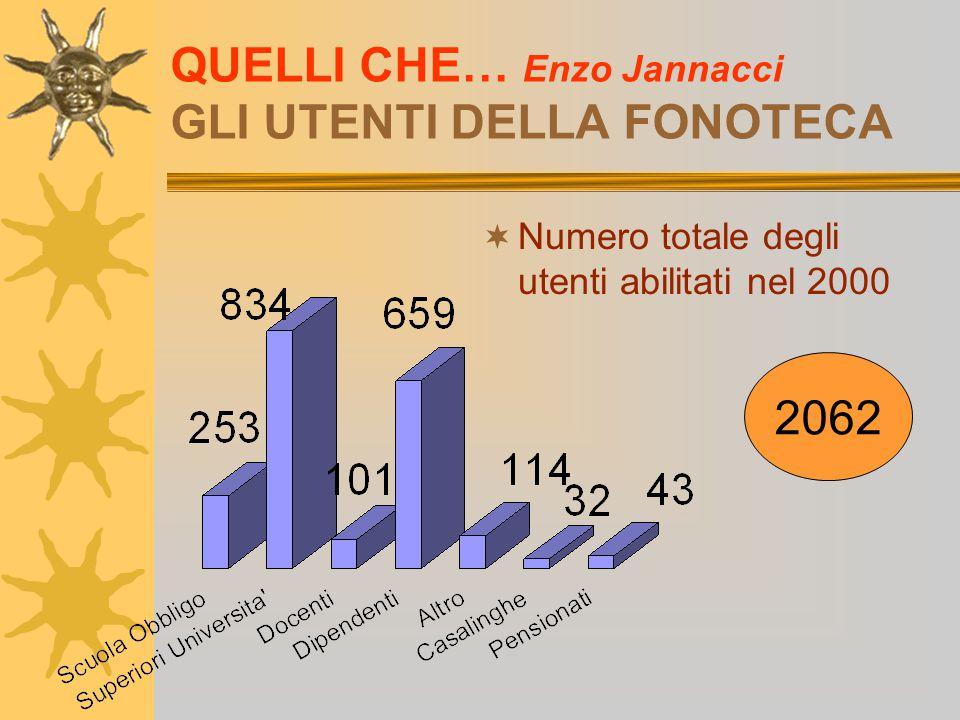 QUELLI CHE… Enzo Jannacci GLI UTENTI DELLA FONOTECA  Numero totale degli utenti abilitati nel 2000 2062
