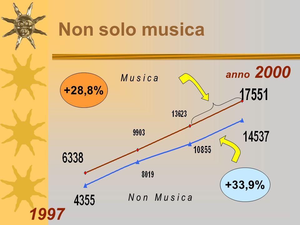 Non solo musica +28,8% +33,9% 1997 anno 2000 M u s i c a N o n M u s i c a
