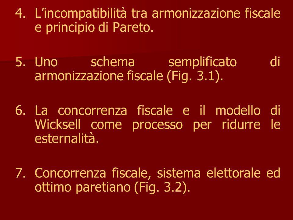 4. 4.L'incompatibilità tra armonizzazione fiscale e principio di Pareto.