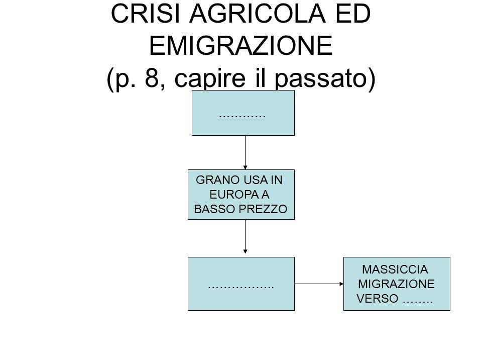 CRISI AGRICOLA ED EMIGRAZIONE (p. 8, capire il passato) ………… GRANO USA IN EUROPA A BASSO PREZZO …………….. MASSICCIA MIGRAZIONE VERSO ……..