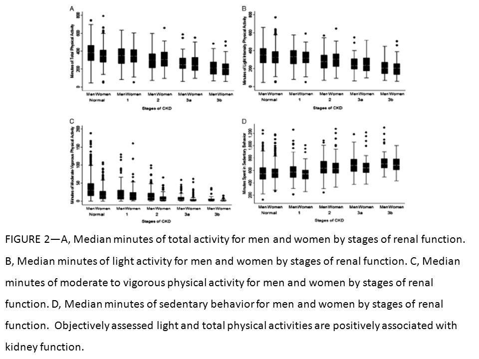 ESERCIZIO COME INTERVENTO ANABOLICO IN PAZIENTI ESRD È chiaro che i pazienti in dialisi sono sempre inattivi fisicamente e mostrano variazioni negative nei muscoli.