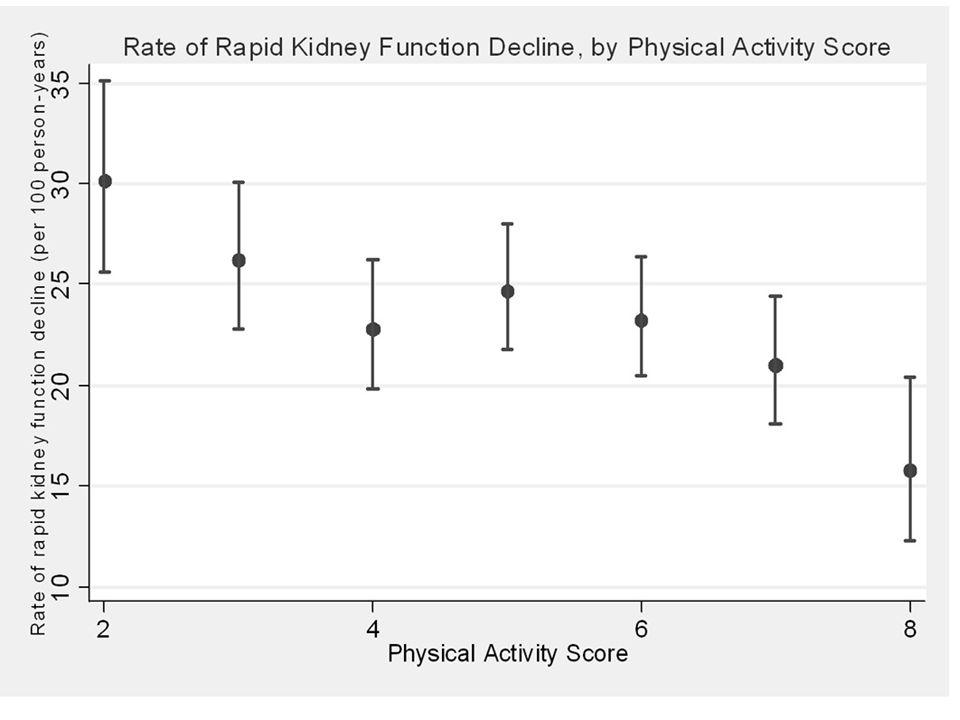In media l'allenamento aerobico da 8 settimane a 6 mesi ha aumentato il VO 2peak del 17%, ma con molta variabilità.