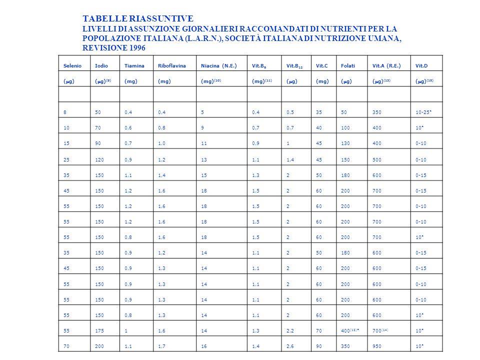 SelenioIodioTiaminaRiboflavinaNiacina (N.E.)Vit.B 6 Vit.B 12 Vit.CFolatiVit.A (R.E.)Vit.D (g)(g) (9) (mg) (mg) (10) (mg) (11) (g) (mg) (g)(g) (13) (g) (15) 8500,4 5 0,5355035010-25 * 10700,60,890,7 4010040010 * 15900,71,0110,91451304000-10 251200,91,2131,11,4451505000-10 351501,11,4151,32501806000-15 451501,21,6181,52602007000-15 551501,21,6181,52602007000-10 551501,21,6181,52602007000-10 551500,81,6181,526020070010 * 351500,91,2141,12501806000-15 451500,91,3141,12602006000-15 551500,91,3141,12602006000-10 551500,91,3141,12602006000-10 551500,81,3141,126020060010 * 5517511,6141,32,270400 (12)* 700 (14) 10 * 702001,11,7161,42,69035095010 * TABELLE RIASSUNTIVE LIVELLI DI ASSUNZIONE GIORNALIERI RACCOMANDATI DI NUTRIENTI PER LA POPOLAZIONE ITALIANA (L.A.R.N.), SOCIETÀ ITALIANA DI NUTRIZIONE UMANA, REVISIONE 1996