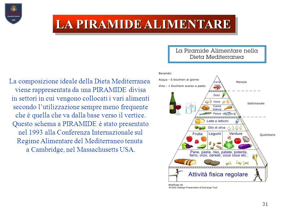 31 La composizione ideale della Dieta Mediterranea viene rappresentata da una PIRAMIDE divisa in settori in cui vengono collocati i vari alimenti secondo l'utilizzazione sempre meno frequente che è quella che va dalla base verso il vertice.