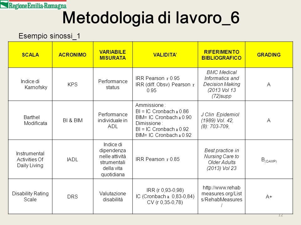 12 Metodologia di lavoro_6 SCALAACRONIMO VARIABILE MISURATA VALIDITA' RIFERIMENTO BIBLIOGRAFICO GRADING Indice di Karnofsky KPS Performance status IRR Pearson r 0.95 IRR (diff.