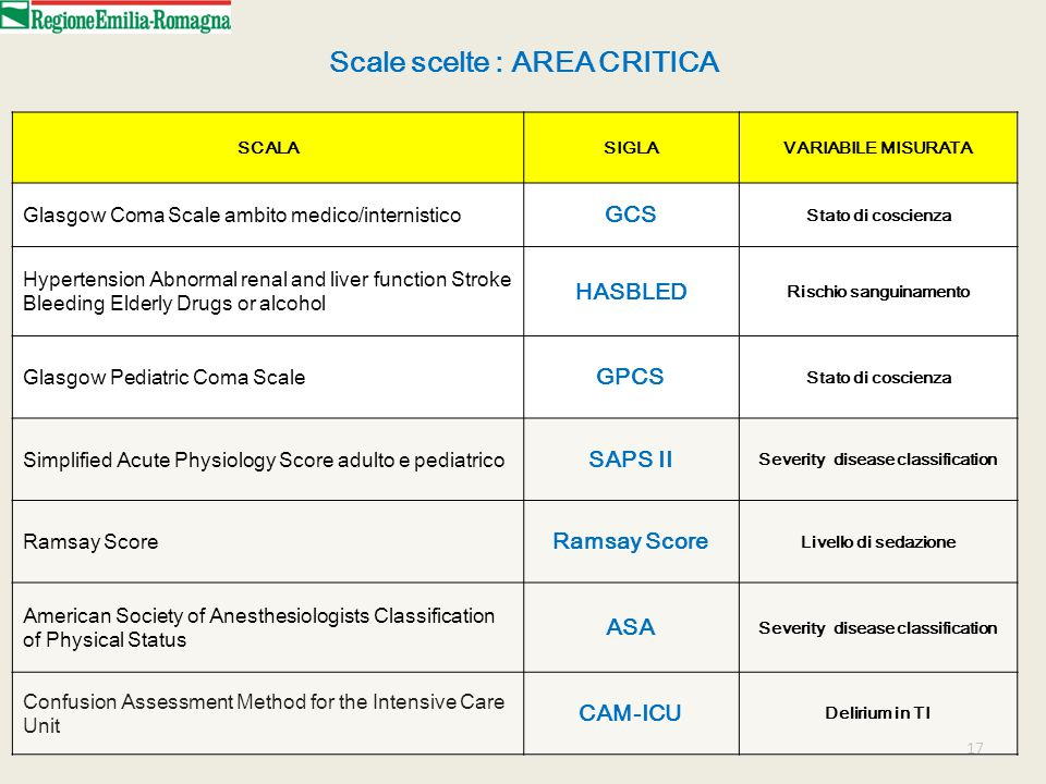 17 Scale scelte : AREA CRITICA SCALASIGLAVARIABILE MISURATA Glasgow Coma Scale ambito medico/internistico GCS Stato di coscienza Hypertension Abnormal