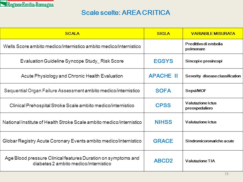 18 Scale scelte: AREA CRITICA SCALASIGLAVARIABILE MISURATA Wells Score ambito medico/internistico ambito medico/internistico Predittivo di embolia polmonare Evaluation Guideline Syncope Study_ Risk Score EGSYS Sincopi e presincopi Acute Physiology and Chronic Health Evaluation APACHE II Severity disease classification Sequential Organ Failure Assessment ambito medico/internistico SOFA Sepsi/MOF Clinical Prehospital Stroke Scale ambito medico/internistico CPSS Valutazione ictus preospedaliero National Institute of Health Stroke Scale ambito medico/internistico NIHSS Valutazione ictus Globar Registry Acute Coronary Events ambito medico/internistico GRACE Sindromicoronariche acute Age Blood pressure Clinical features Duration on symptoms and diabetes 2 ambito medico/internistico ABCD2 Valutazione TIA