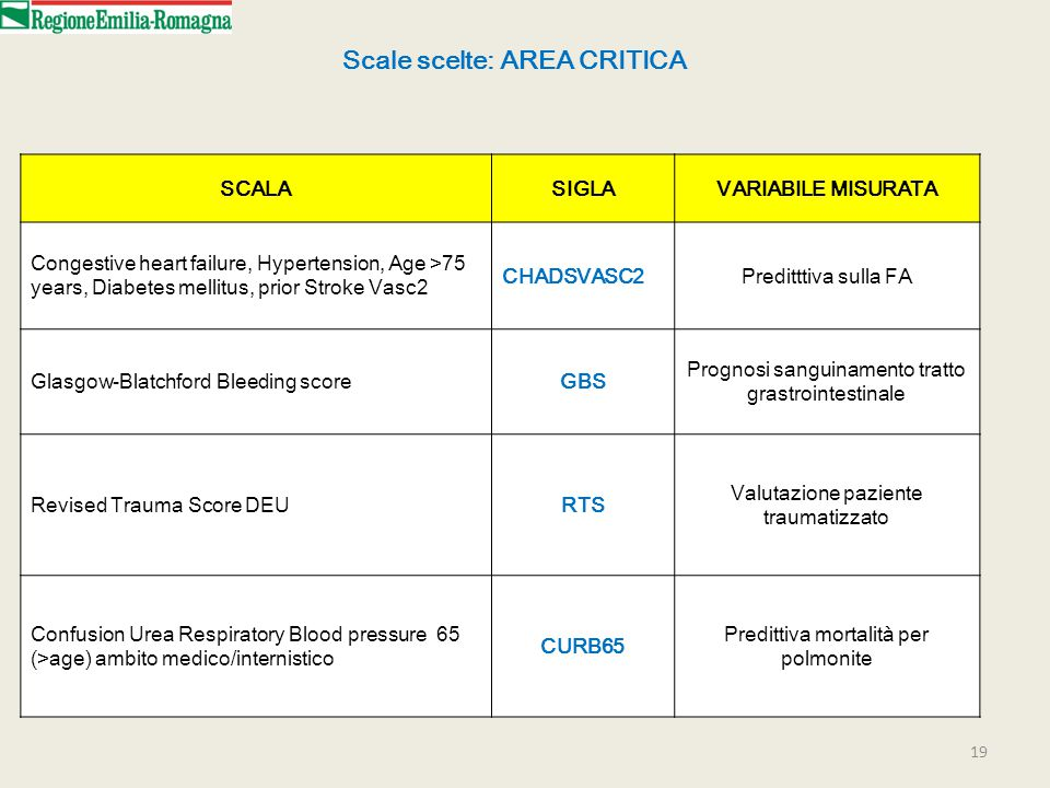 19 SCALASIGLAVARIABILE MISURATA Congestive heart failure, Hypertension, Age >75 years, Diabetes mellitus, prior Stroke Vasc2 CHADSVASC2Preditttiva sul