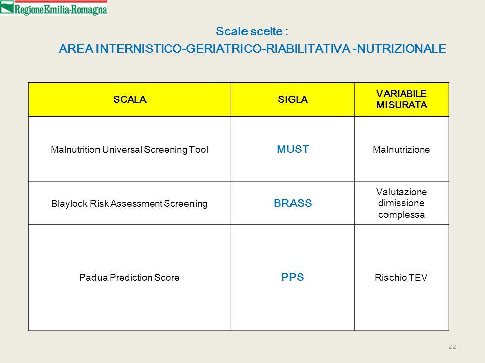 22 Scale scelte : AREA INTERNISTICO-GERIATRICO-RIABILITATIVA -NUTRIZIONALE SCALASIGLA VARIABILE MISURATA Malnutrition Universal Screening Tool MUST Malnutrizione Blaylock Risk Assessment Screening BRASS Valutazione dimissione complessa Padua Prediction Score PPS Rischio TEV
