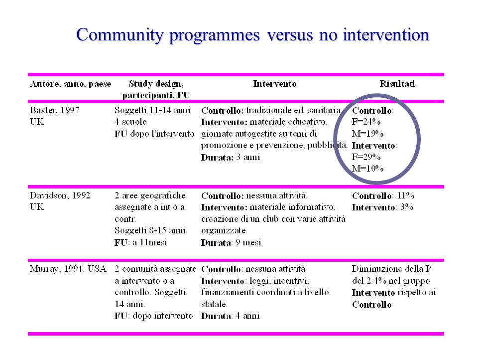 Community programmes versus no intervention