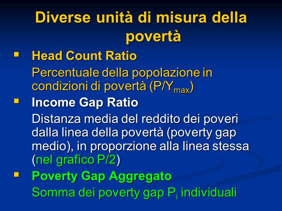 Diverse unità di misura della povertà  Head Count Ratio Percentuale della popolazione in condizioni di povertà (P/Y max )  Income Gap Ratio Distanza media del reddito dei poveri dalla linea della povertà (poverty gap medio), in proporzione alla linea stessa (nel grafico P/2)  Poverty Gap Aggregato Somma dei poverty gap P i individuali