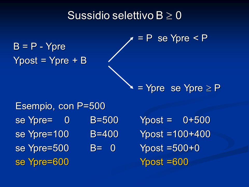 Sussidio selettivo B  0 B = P - Ypre Ypost = Ypre + B = P se Ypre < P = Ypre se Ypre  P Esempio, con P=500 se Ypre= 0 B=500 Ypost = 0+500 se Ypre=100 B=400 Ypost =100+400 se Ypre=500 B= 0 Ypost =500+0 se Ypre=600 Ypost =600