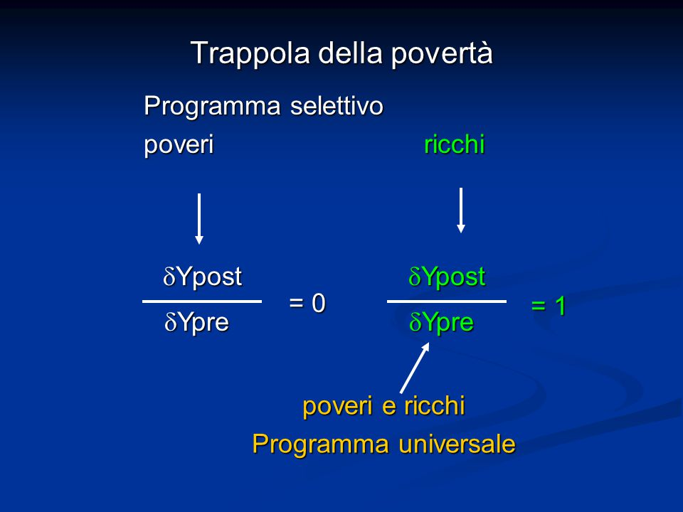 Trappola della povertà  Ypost  Ypre = 0  Ypost  Ypre = 1 poveri e ricchi Programma universale Programma selettivo poveri ricchi