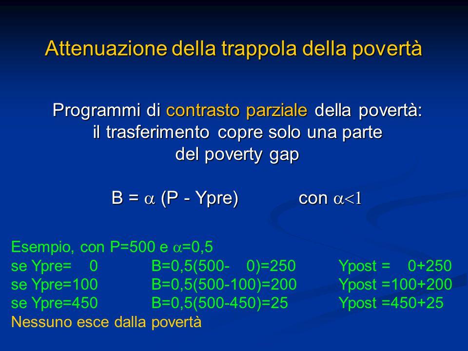 Attenuazione della trappola della povertà Programmi di contrasto parziale della povertà: il trasferimento copre solo una parte del poverty gap B =  (P - Ypre) con  Esempio, con P=500 e  =0,5 se Ypre= 0 B=0,5(500- 0)=250 Ypost = 0+250 se Ypre=100 B=0,5(500-100)=200 Ypost =100+200 se Ypre=450 B=0,5(500-450)=25 Ypost =450+25 Nessuno esce dalla povertà