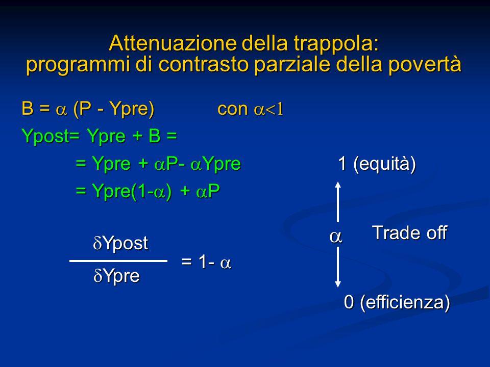 Attenuazione della trappola: programmi di contrasto parziale della povertà B =  (P - Ypre) con  Ypost= Ypre + B = = Ypre +  P-  Ypre = Ypre +  P-  Ypre = Ypre(1-  ) +  P = Ypre(1-  ) +  P  Ypre  Ypost = 1-   0 (efficienza) 1 (equità) Trade off