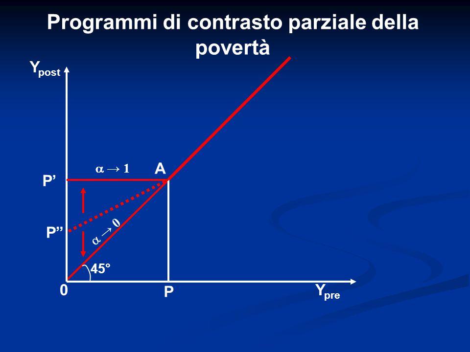 Programmi di contrasto parziale della povertà P' Y post Y pre 0 P P A 45°  → 1  → 0