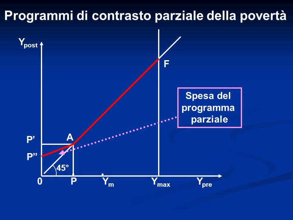 Programmi di contrasto parziale della povertà P' Y post YmYm Y pre 0P F Y max P A 45° Spesa del programma parziale