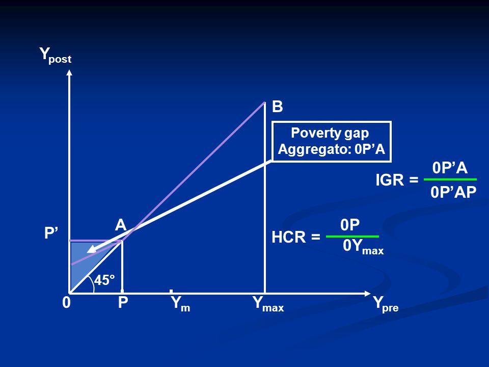 P' Y post YmYm Y pre 0P B Y max A 45° Poverty gap Aggregato: 0P'A HCR = 0Y max 0P IGR = 0P'AP 0P'A