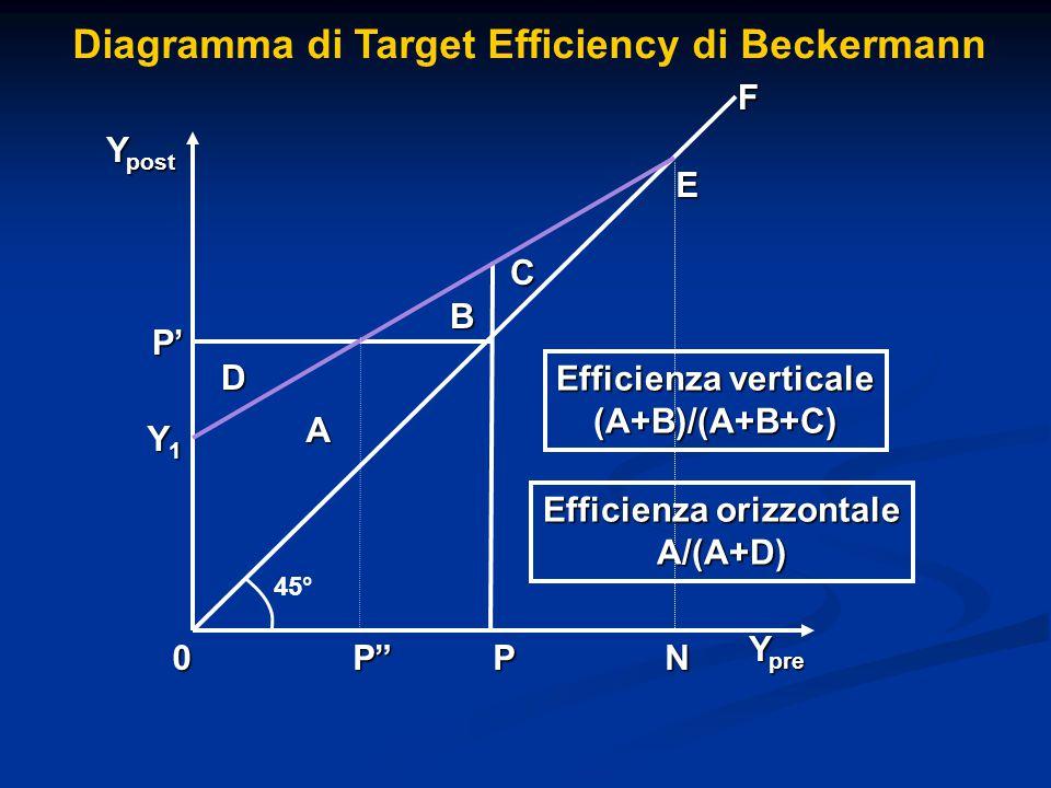 Diagramma di Target Efficiency di Beckermann D C B A P' PP 0 F Y pre Y post 45° Y1Y1Y1Y1 E Efficienza verticale (A+B)/(A+B+C) Efficienza orizzontale A/(A+D) N