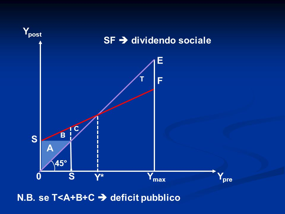 S Y post Y* Y pre 0S E Y max A 45° SF  dividendo sociale B C T F N.B.