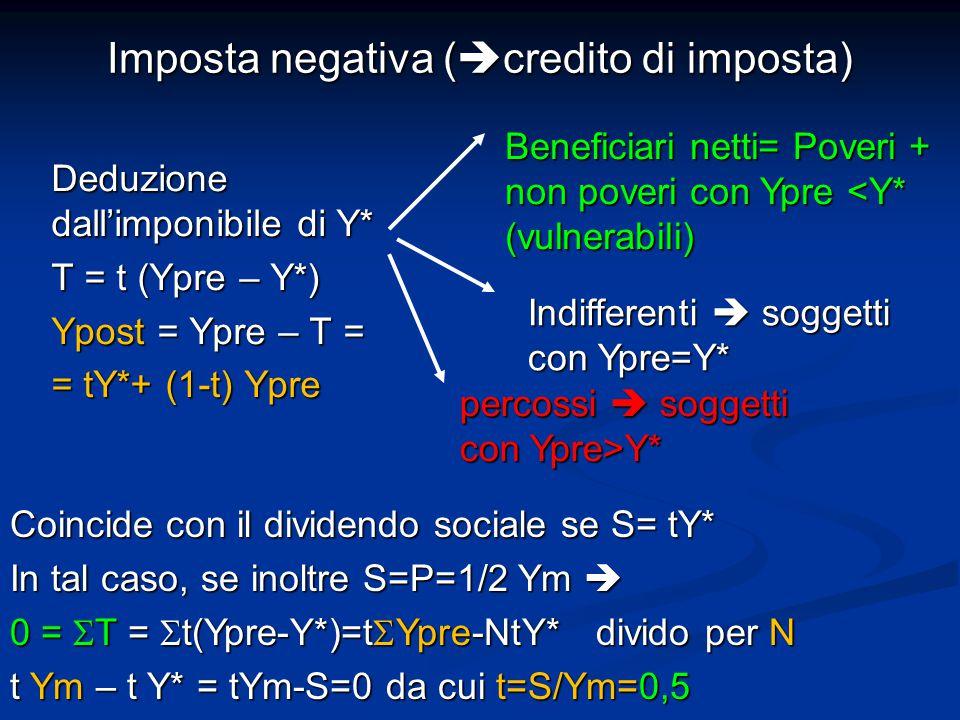 Imposta negativa (  credito di imposta) Deduzione dall'imponibile di Y* T = t (Ypre – Y*) Ypost = Ypre – T = = tY*+ (1-t) Ypre Beneficiari netti= Poveri + non poveri con Ypre <Y* (vulnerabili) Indifferenti  soggetti con Ypre=Y* Coincide con il dividendo sociale se S= tY* In tal caso, se inoltre S=P=1/2 Ym  0 =  T =  t(Ypre-Y*)=t  Ypre-NtY* divido per N t Ym – t Y* = tYm-S=0 da cui t=S/Ym=0,5 percossi  soggetti con Ypre>Y*