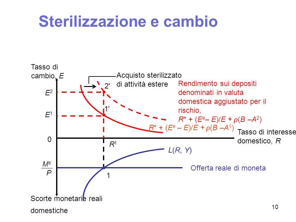 M 2 P Offerta reale di moneta M 1 P R*R* 1 Quantità monetarie reali domestiche Tasso di interesse domestico, R Tasso di cambio, E 0 R* + (E 0 – E)/E R* + (E 1 – E)/E 2 R* + (E 1 – E 0 )/E 0 L(R, Y) 2 2 E0E0 1 1 Sterilizzazione e mercato domestico 11
