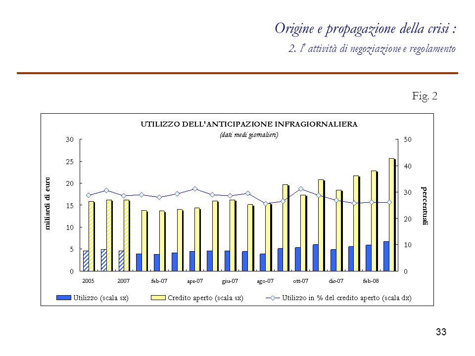 34 Forte flessione operatività mercati monetari durante la crisi Origine e propagazione della crisi : 2.