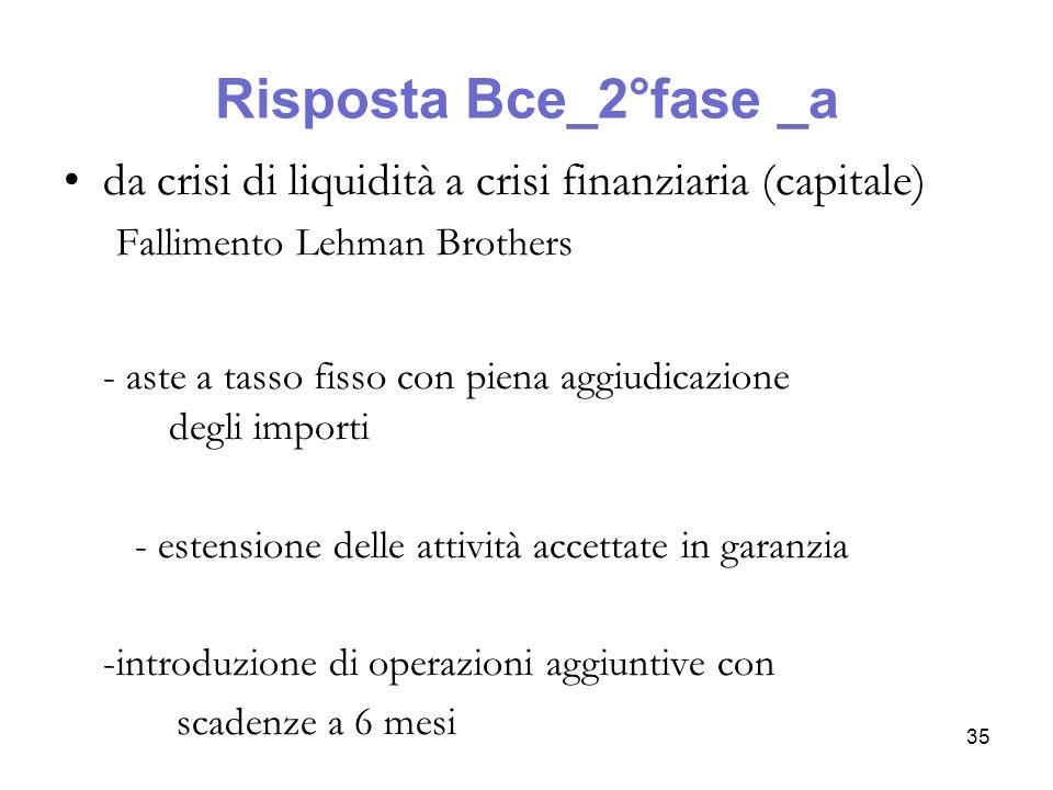 Risposta Bce_2°fase _b E' crisi di sistema; esempi: -Nel giugno 2009 le aziende interessate sono 800 prima erano 360 -Si attua la prima ORLT con scadenza 1 anno valore di 442 miliardi di euro -Le banche non attuno credito ma depositi presso eurosistema – convergenza Eonia – Tasso depositi 36