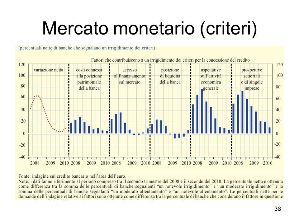 Mercato monetario (tassi) 39