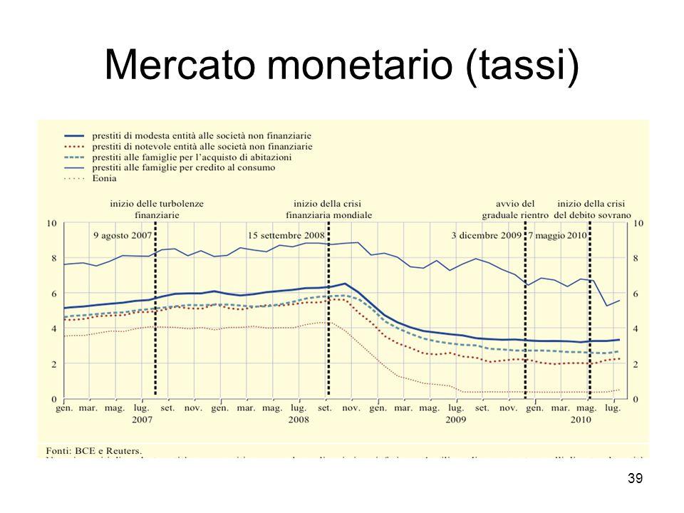 Risposta Bce_3°fase Rientro dalle misure non convenzionali : –annuncio –Dicembre 2009 ultima ORLT a 12 mesi –Altra ORLT a 6v mesi in marzo 2010 –Sospensione delle ORLT a tre mesi 40