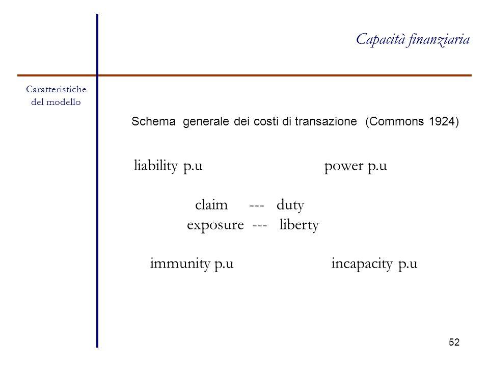 Libertà/coordinamento_azione Contesto: I.scelte istituzionali (libertà/ coordinamento_ azione) (1957-1989) (1989-2013) Azione: dalla politica fiscale alla politica monetaria (1957-79 – 1979-1998) (1998-2007) (2007-2013) II.