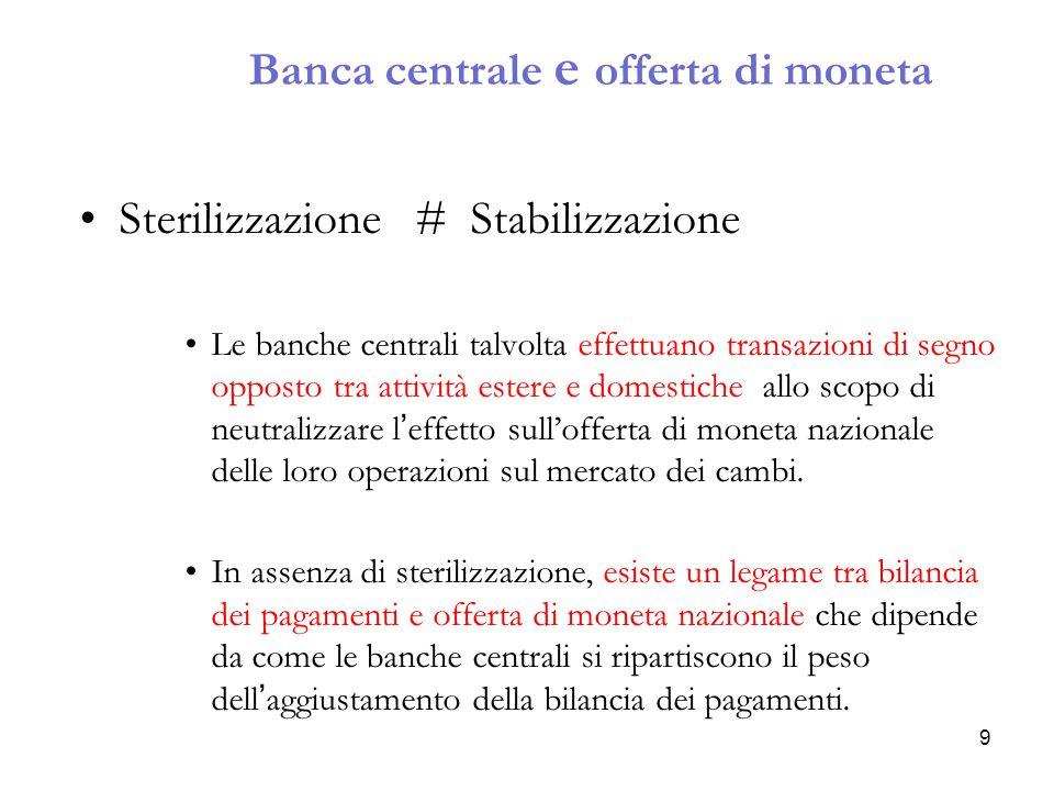 M s P Offerta reale di moneta Scorte monetarie reali domestiche Tasso di interesse domestico, R Tasso di cambio, E 0 R* + (E e – E)/E +  (B –A 1 ) Rendimento sui depositi denominati in valuta domestica aggiustato per il rischio, R* + (E e – E)/E +  (B –A 2 ) L(R, Y) 2 2 E2E2 E1E1 1 1 R1R1 1 Acquisto sterilizzato di attività estere Sterilizzazione e cambio 10