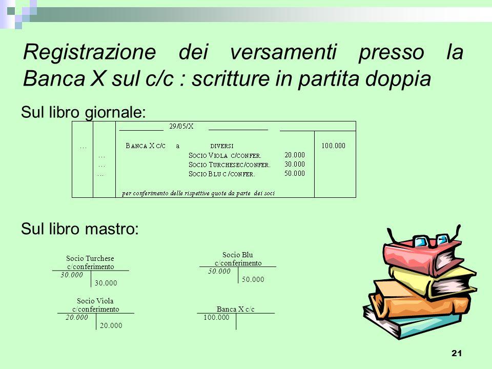 21 Registrazione dei versamenti presso la Banca X sul c/c : scritture in partita doppia Sul libro giornale: Sul libro mastro: Socio Viola c/conferimen