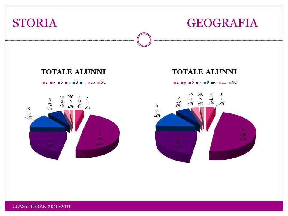 STORIA GEOGRAFIA CLASSI TERZE 2010-2011