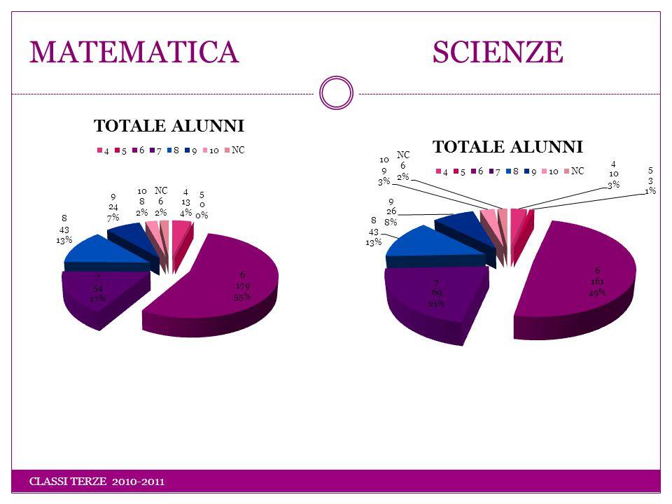 MATEMATICA SCIENZE CLASSI TERZE 2010-2011