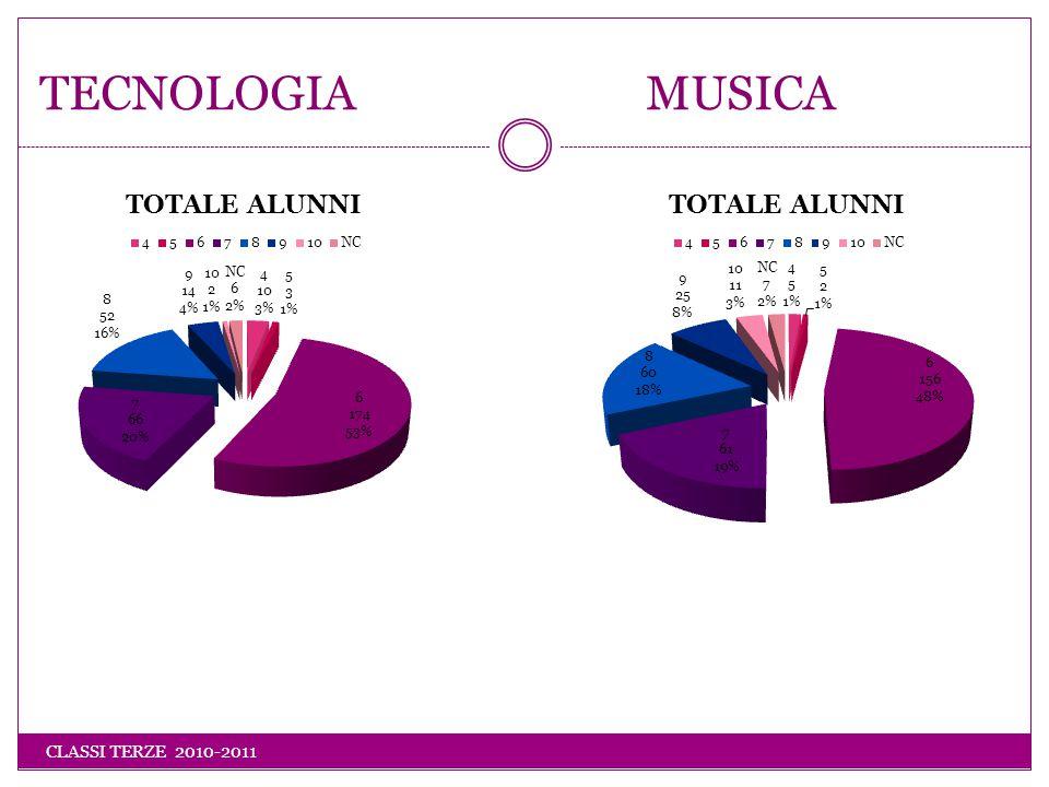 TECNOLOGIA MUSICA CLASSI TERZE 2010-2011