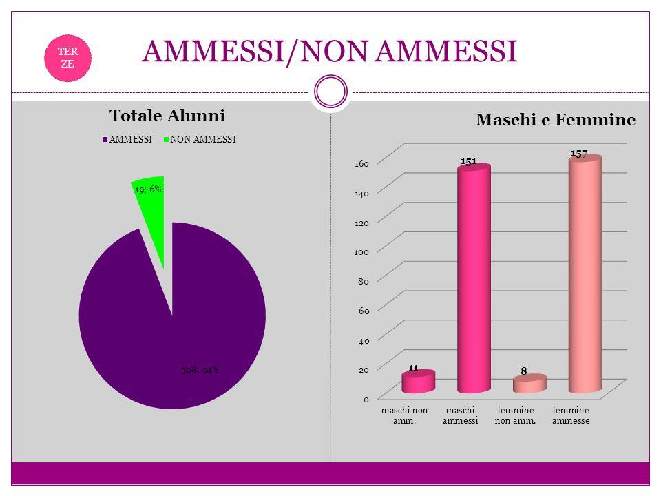AMMESSI/NON AMMESSI A. S. 2009-2010 TER ZE