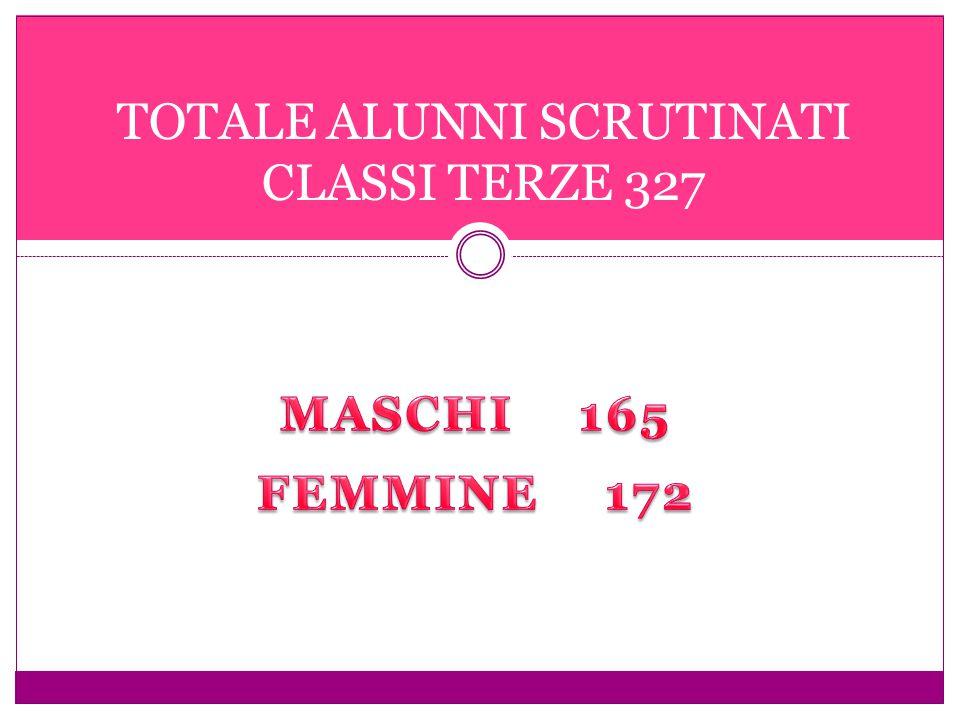 TOTALE ALUNNI SCRUTINATI CLASSI TERZE 327