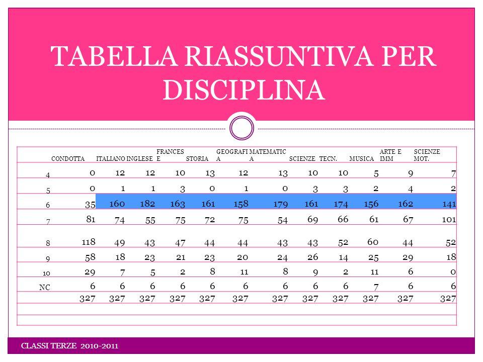 CLASSI TERZE 2010-2011 TABELLA RIASSUNTIVA PER DISCIPLINA CONDOTTAITALIANOINGLESE FRANCES ESTORIA GEOGRAFI A MATEMATIC ASCIENZETECN.MUSICA ARTE E IMM