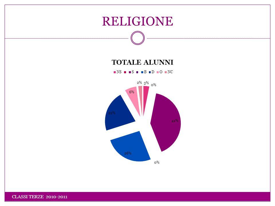 COMPORTAMENTO ITALIANO CLASSI TERZE 2010-2011