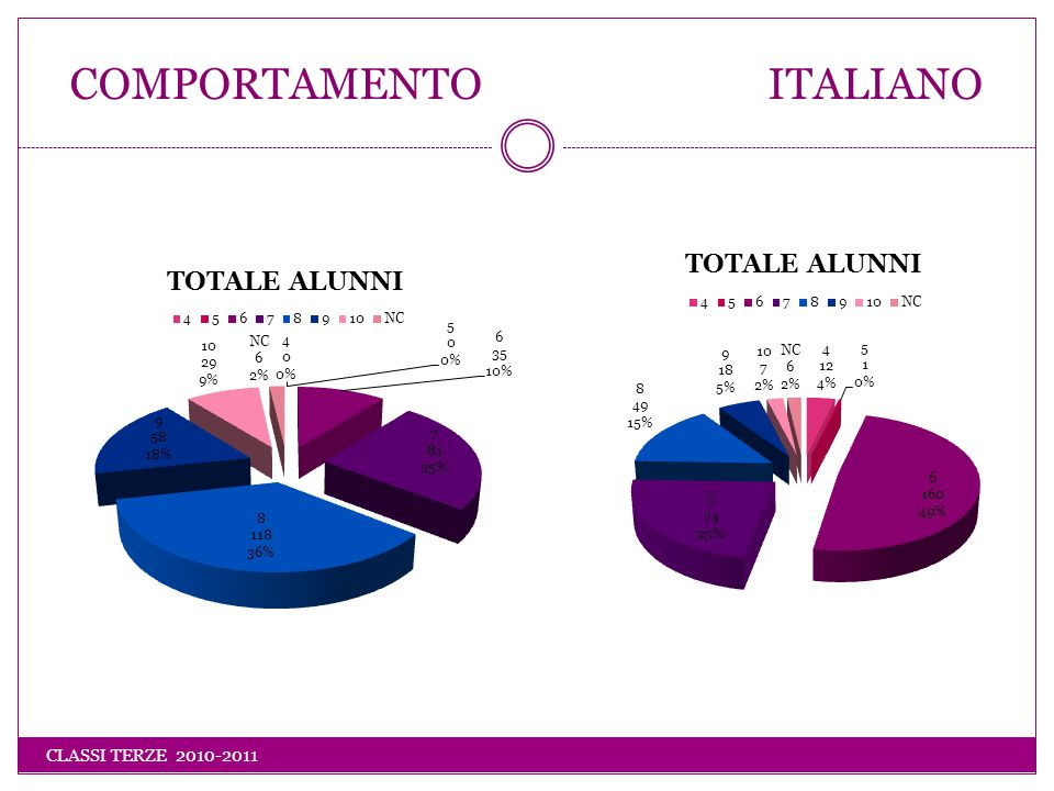 INGLESE SECONDA LINGUA COMUNITARIA CLASSI TERZE 2010-2011