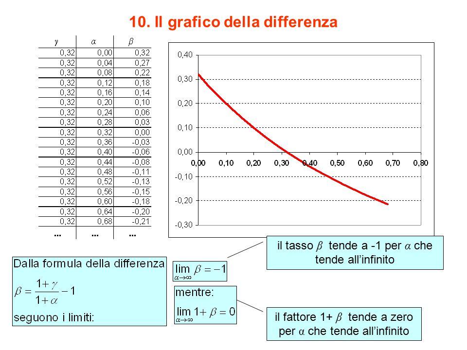 il tasso β tende a -1 per α che tende all'infinito il fattore 1+ β tende a zero per α che tende all'infinito 10. Il grafico della differenza