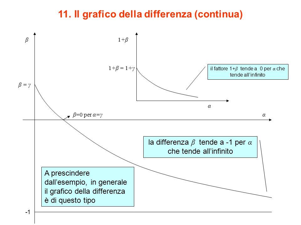 11. Il grafico della differenza (continua) α β β = γ β=0 per α=γ la differenza β tende a -1 per α che tende all'infinito 1+β = 1+γ il fattore 1+ β ten