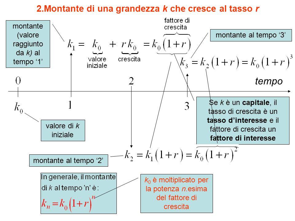 2.Montante di una grandezza k che cresce al tasso r tempo valore di k iniziale montante (valore raggiunto da k) al tempo '1' montante al tempo '3' Se