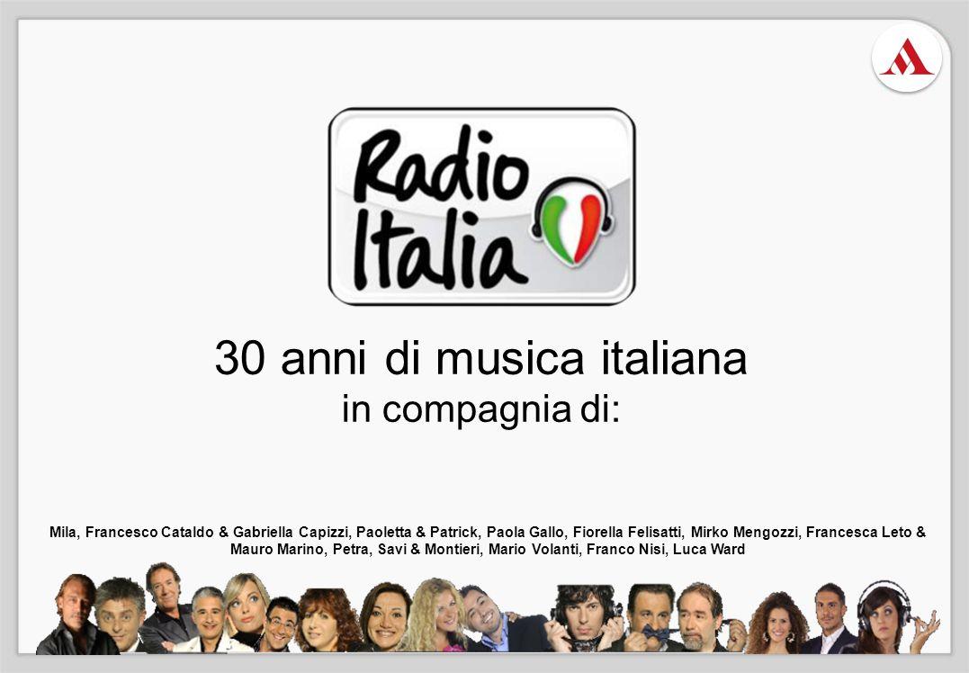 è la musica italiana PRIMA E UNICA RADIO DI MUSICA 100% ITALIANA Una community di persone che amano e vivono la musica Italiana LA RADIO LEADER SUI TARGET FEMMINILI In prima posizione per affinità su donne e R.A.